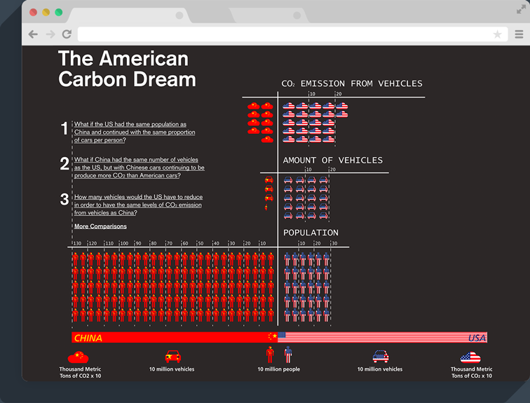 American Carbon Dream Website