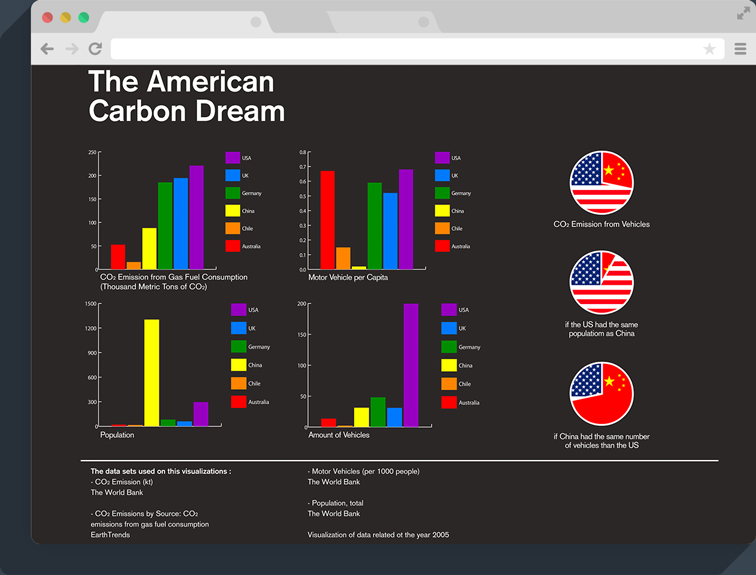 American Carbon Dream Data